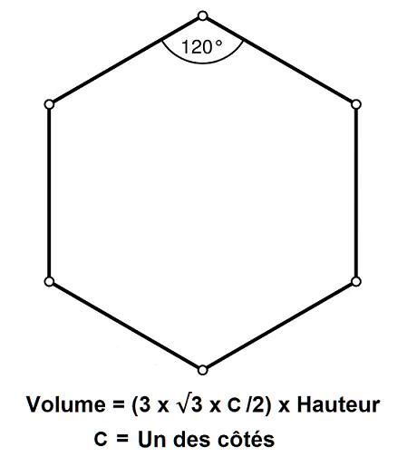 Comment calculer une surface en m2 ?