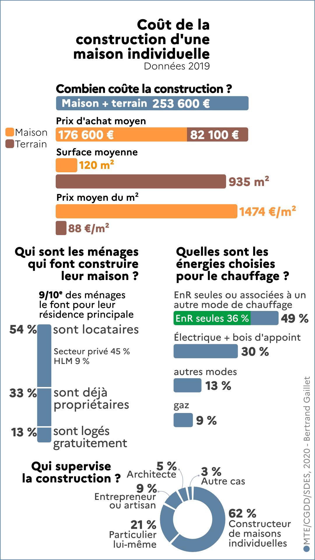 Quelle est la région la moins chère de France en immobilier ?