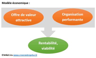Quels sont les différents types d'entreprises ?